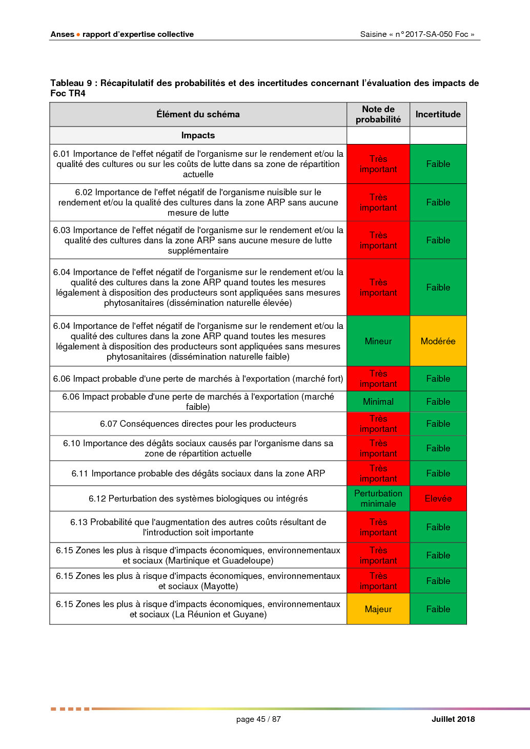 Phytosanitary risk analysis for the French Overseas Departments : TR4