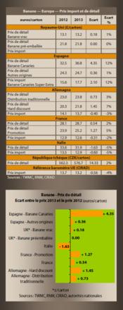 European banana market retail price
